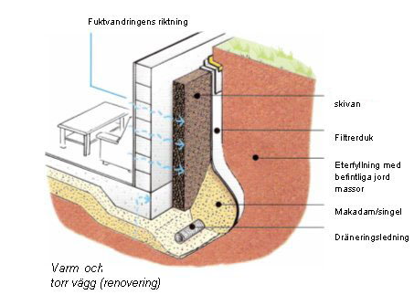 Dränering och isolering Skärholmen
