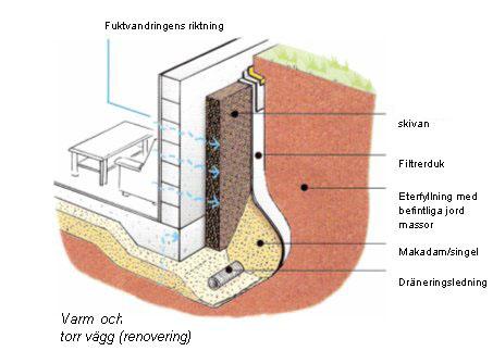 Dränering och isolering Vaxholm